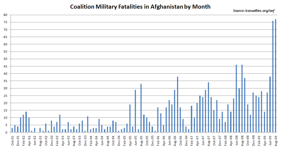 Coalition military fatalities by month during the Afghan-war. Source: http://www.icasualties.org/oef/ and on Wikimedia Commons at http://en.wikipedia.org/wiki/File:Coalition_military_casualties_in_afghanistan_by_month.PNG