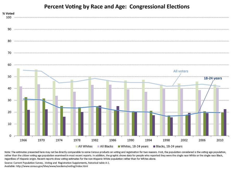 Voting_Trends_by_Race_and_Age