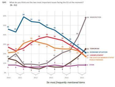 eu-poll-immigration-as-top-concern-2