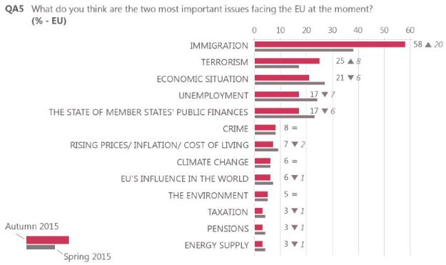poll-most-important-issue-facing-the-eu