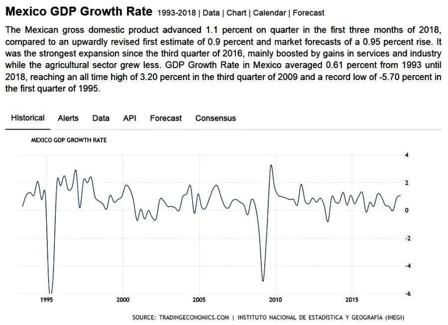 Better Off Without NAFTA, Part 3: Mexico—Armed Rebellion, Mass Migration, Flat GDP